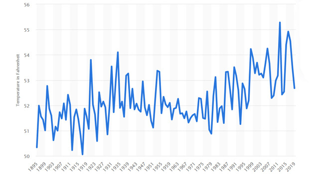 graph of average yearly temperature USA